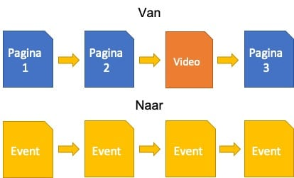 Events Google Analytics 4